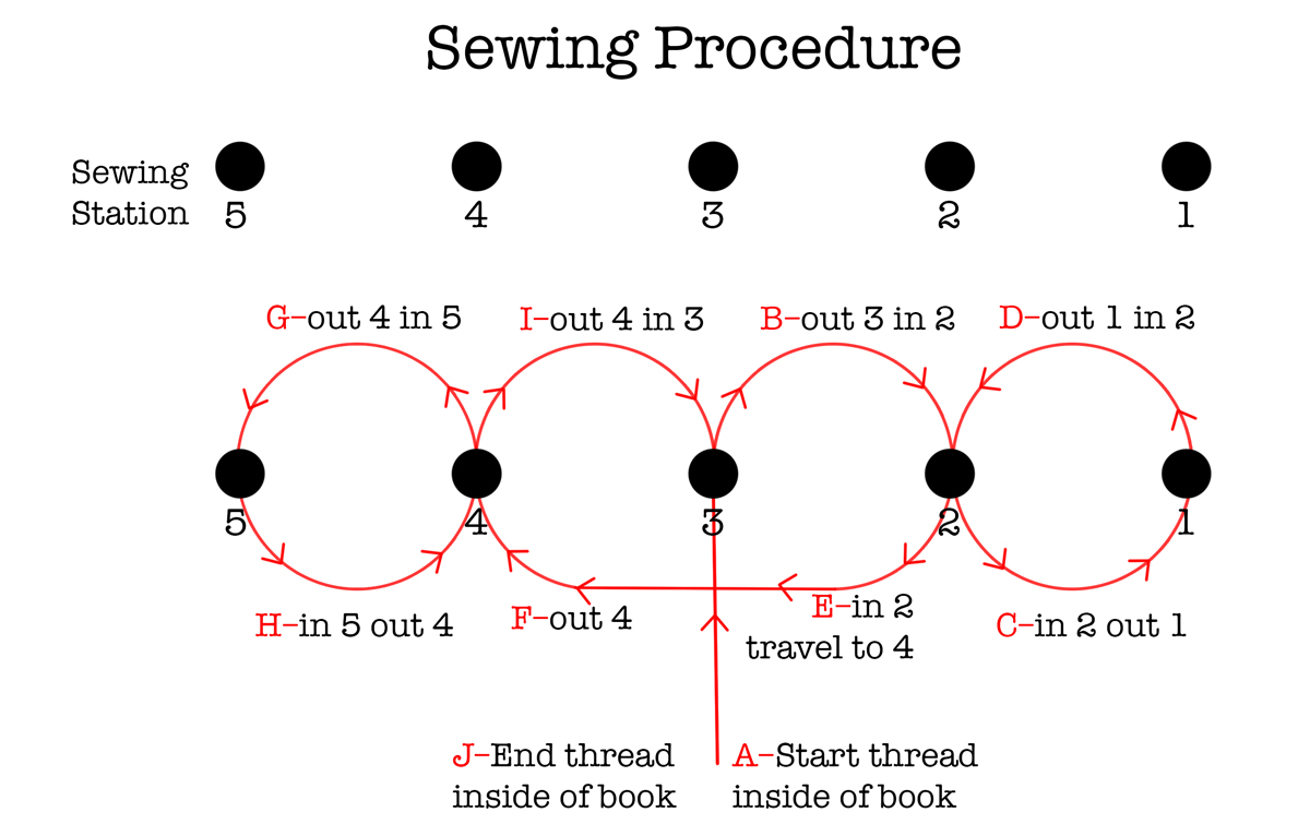 Book Binding Sewing guide